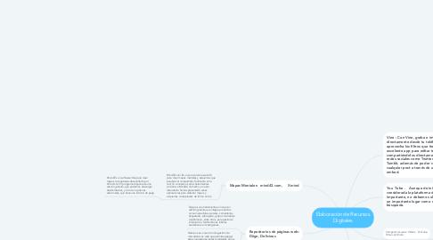 Mind Map: Elaboración de Recursos Digitales