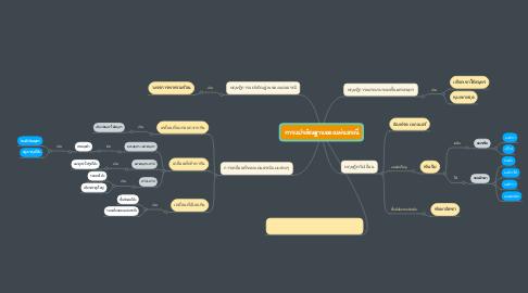 Mind Map: การแปรสัณฐานของแผ่นธรณี