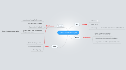 Mind Map: Collaborative Technology
