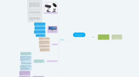 Mind Map: Componentes de una Computadora.