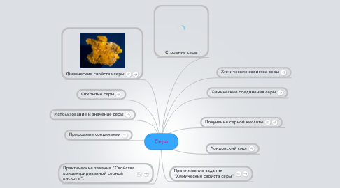 Mind Map: Cера