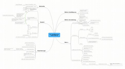 Mind Map: 02 - Geschäftsprozess- Automatisierung