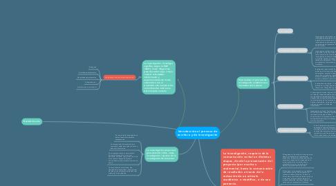 Mind Map: Introducción al proceso de escritura y de investigación