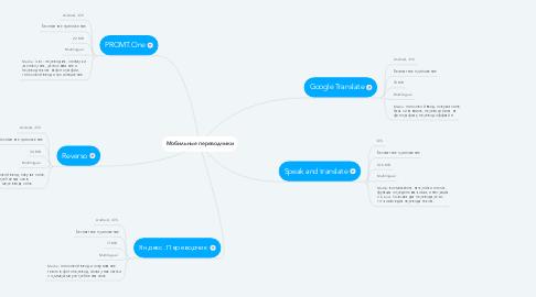 Mind Map: Мобильные переводчики