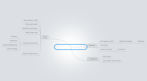 Mind Map: Street Project /Service Design