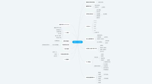Mind Map: 五餅數位平台運營模式