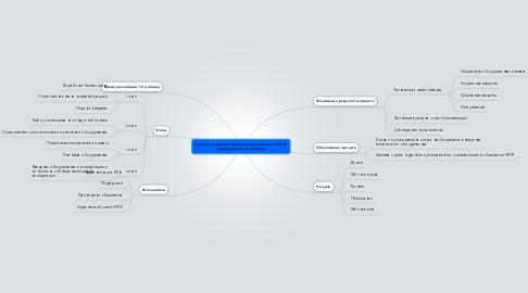 Mind Map: Улучшение условий проживания в общежити НГПУ (оборудование прачечной)