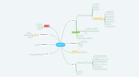 Mind Map: Application