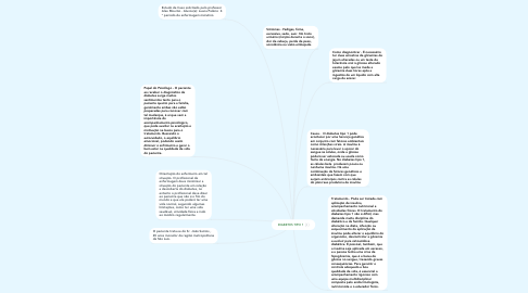Mind Map: DIABETES TIPO 1