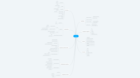 Mind Map: usager