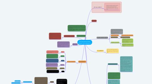 Mind Map: Conceptualizaciones básicas de la educación