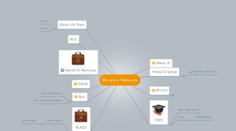 Mind Map: Miriam's Network
