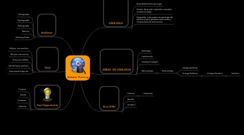 Mind Map: Website Planning