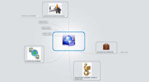Mind Map: EL INTERNET Y EL MARKETING