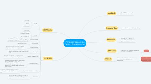 Mind Map: Princípios Básicos do Direito Administrativo