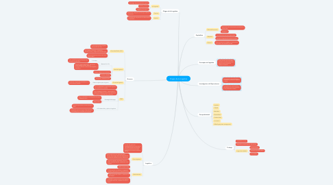 Mind Map: Origen de la Logistica