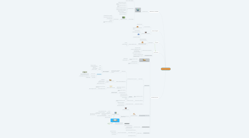 Mind Map: Análisis  Financiero