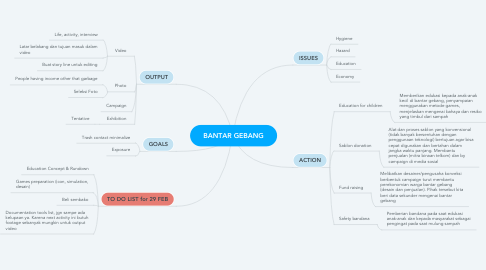 Mind Map: BANTAR GEBANG