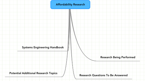 Mind Map: Affordability Research