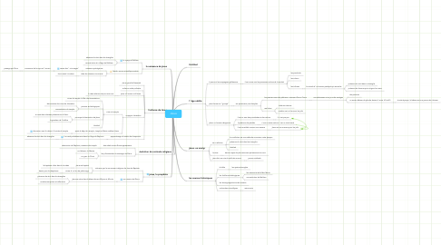 Mind Map: Jésus
