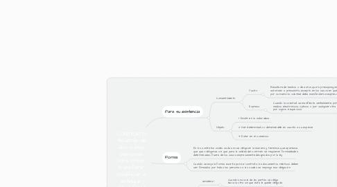Mind Map: CONTRATO: Acuerdo de dos o más personas para crear, transferir, modificar o extinguir obligaciones.