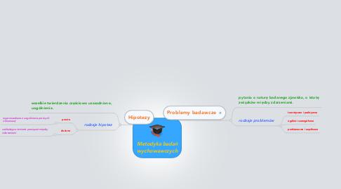 Mind Map: Metodyka badań wychowawczych