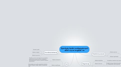 Mind Map: Typologia badań pedagogicznych dzieli się ze względu na: