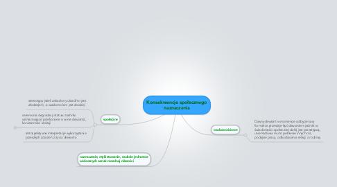 Mind Map: Konsekwencje społecznego naznaczenia