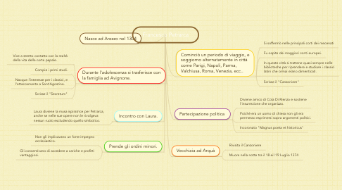 Mind Map: Francesco Petrarca
