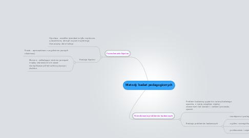 Mind Map: Metody badań pedagogicznych