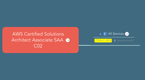 Mind Map: AWS Certified Solutions Architect Associate SAA  C02