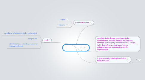 Mind Map: HIPOTEZA