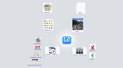 Mind Map: Y LA INTERNET