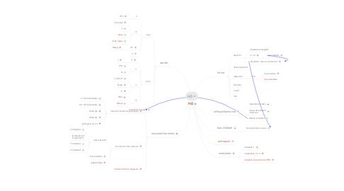 Mind Map: H5