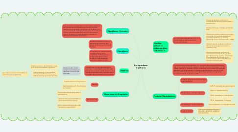 Mind Map: Eje hipotálamo hipofisario