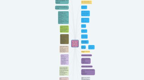 Mind Map: Encuesta Nacional sobre Relaciones Familiares y Violencia de Género contra las Mujeres Ecuador.pdf Encuesta Nacional sobre Relaciones Familiares y Violencia de Género contra las Mujeres