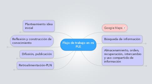 Mind Map: Flujo de trabajo en miPLE