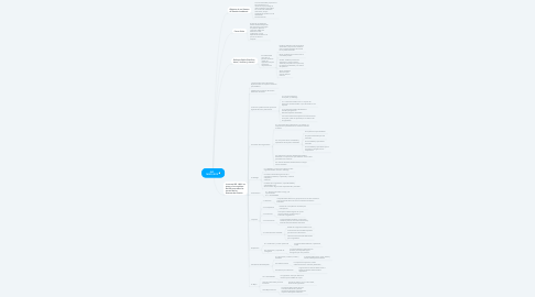 Mind Map: ISO 14001;2015