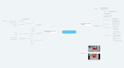 Mind Map: Entrenamiento de la Fuerza