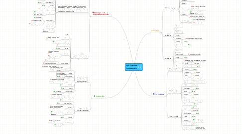 Mind Map: MG : Propriétésdesreprésentations