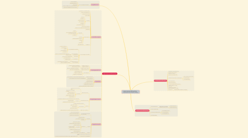 Mind Map: การพยาบาลทารกแรกเกิดในระยะวิกฤต        (Nursing care of the critically lll neonate )