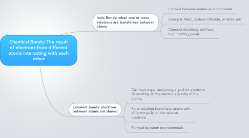 Mind Map: Chemical Bonds: The result of electrons from different atoms interacting with each other