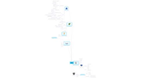 Mind Map: College Portal