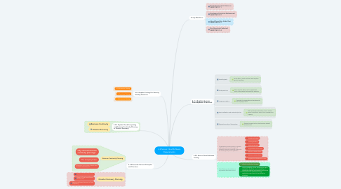 Mind Map: 4.2 Secure Cloud Software Requirements