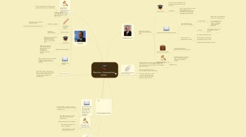 Mind Map: Mandato y Personalidad jurídica