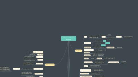 Mind Map: Las Teorías de la Psicología Educativa.
