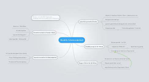 Mind Map: Modelle Schulsozialarbeit