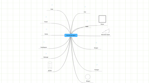 Mind Map: Geometriske figurer
