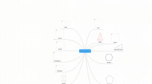 Mind Map: Geometriske figurer