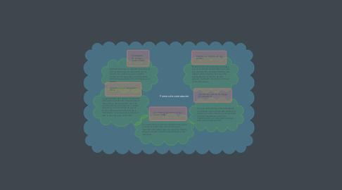 Mind Map: Formas de contratación